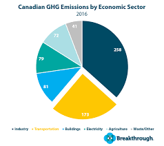 Fuel Economy Chart Canada Carbon Tax Canada Transportation Cost Impacts On April 1