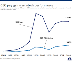 Ceos See Pay Grow 1 000 And Now Make 278 Times The Average