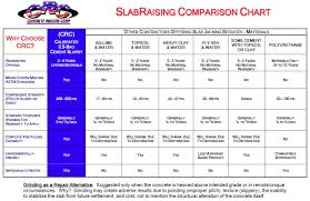 Concrete Psi Chart Resources Concrete Raising Corporation