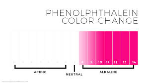 Phenolphthalein Indicator Color Chart Usdchfchart Com