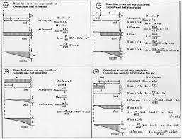Beam Design Formulas Beam Deflection Formulas Pdf Document