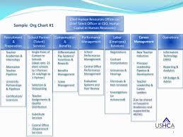 Hr Organizational Chart Sample Ppt Sample Org Chart 1 Powerpoint Presentation Free