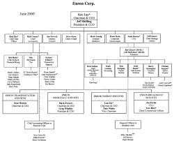 Jpmorgan Chase Organizational Chart