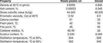 Comparison Of Fuel Properties From Waste Plastic Oil And