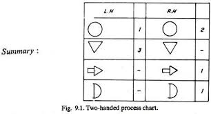 Two Handed Process Chart Procedure For Method Study 6 Steps Production Management
