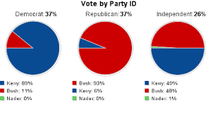 Us Presidential Election Chart Cnn Com Election 2004 U S President