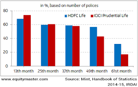 Prudential Build Chart Persistency Of Life Insurance Policies 2014 15 Chart Of