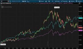 Deere Stock Chart Earnings Preview Deere Gets Whacked By Tariffs