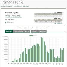 Race Horse Trainer Plantation Florida Ron Spatz