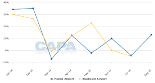 Medellin Airport Chart Capa Airport Traffic Database Tops 1 000 Airports Asian