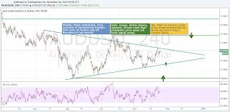 How To Mark Up A Chart In Forex How To Perform A Multi Time Frame Analysis