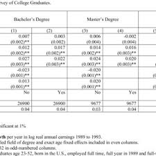 What Is The Highest College Degree Gender Differences In Earnings Growth By Highest College