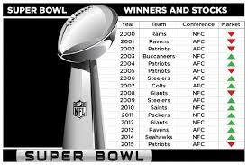 Super Bowl Chart 2016 Superbowl Stocks Chart Live Black Enterprise