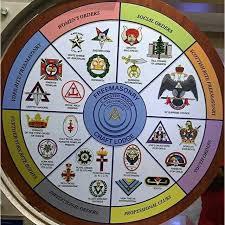 Freemason Organization Chart Masinic Organizational Chart And Appended Bodies Masonic
