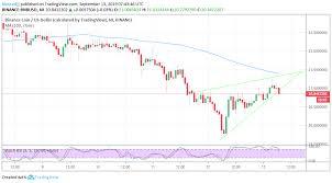 Binance Futures Live As Binance Coin Bnb Price Retreats