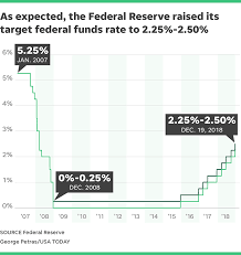 Fed Decision Today Federal Reserve Raises Interest Rates