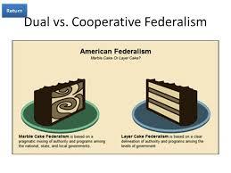 dual vs cooperative federalism essay including brunos wax peppers sierra nevada no peppers waterloo bbq sauce bruno dual vs cooperative federalism essay wizkids