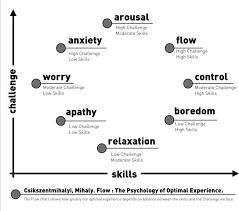 Psychology Flow Chart Flow The Psychology Of Optimal Experience 14 Download