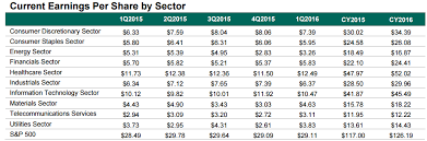 S P 500 Earnings Final Q3 Numbers Are Finally Out