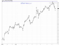 Gdx Stock Chart