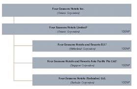 Four Seasons Organizational Chart Four Seasons 2002 Annual Report