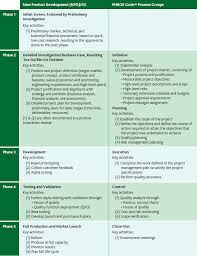 Pmi Decision Making Chart The Practice Of Project Management In Product Development