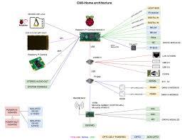 cm3 home home automation board for raspberry compute module 3 acme piu circuit diagram Acme Piu Wiring Diagram #21