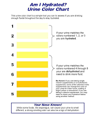 Dehydration Chart Urine Color Acute Renal Failure Food Charts Signs Of Dehydration Chart