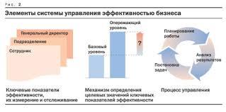 Оценка эффективности управления рисками курсовая cкачать Оценка эффективности управления рисками курсовая описание