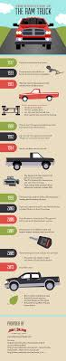 In 1994, an all-new Dodge Ram truck was introduced. This model ...