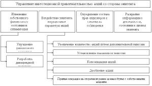 Оценка инвестиционной привлекательности предприятия эмитента  Диплом инвестиционная привлекательность эмитентов