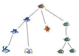 Carvanha Pokemon Evolution Chart Thorie Lien Entre