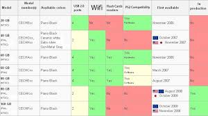 Ps3 Versions Chart Ps3 Compatibility Chart General Playstation 3 Forum