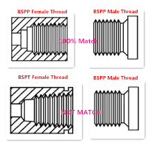 Bsp Npt Comparison Chart 78 Meticulous Bspp Chart