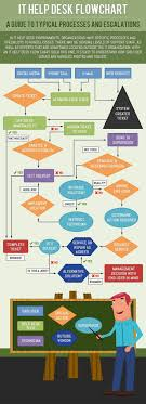 how does your organization go with the flow check out this typical it help desk