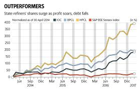 Indian Oil Share Price Chart Debt Pain Of Indian Oil Bharat Petroleum Eases As Fuel