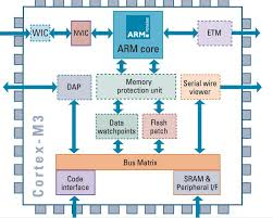 Arm Processor Chart What Is Arm Processor Arm Architecture And Applications