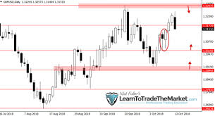 Weekly Forex Trade Ideas Chart Analysis By Nial Fuller