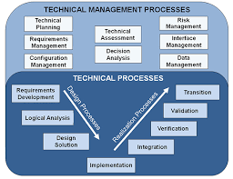 systems engineering process acquipedia figure 2 dod se process model 2003