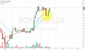 Bch Eur Bitcoin Cash Euro Price Chart Tradingview Bitcoin