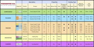 Menzerna Wax And Pad Chart Autogeek Net Menzerna