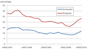 High School Graduation Year Chart Trends In Dropout Rates And The Labour Market Outcomes Of