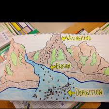 Weathering Erosion And Deposition Classroom Poster Classroom