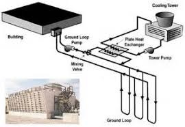 similiar geothermal hvac layout keywords geothermal hvac systems an in depth overview at wiring diagram