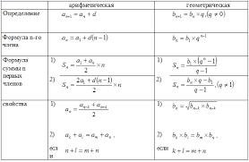 Урок алгебры по теме Арифметическая и геометрическая прогрессии  Далее учащиеся которые работали в переменных парах работают с учителем а ученики которые работали устно приступают к работе в парах по уровням