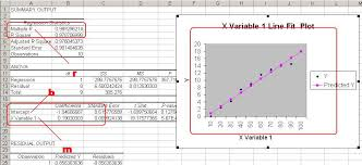 compare the graph and trendlines you ve pretty much learned how to do the same thing a program like excel does for you