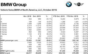 Bmw Sales Chart More Bad News In Bmwnas October Sales Numbers Bimmerfile