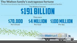 Walmart 10 Year Stock Chart The Walton Family Gets 100 Million Richer Every Single Day