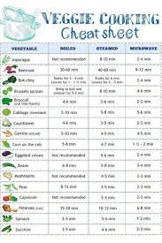 Great Chart For Cooking Veggies Especially As They Are