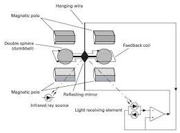 Aic Zkg Gas Analysers Paramagnetic Oxygen Analyzer By Analyser